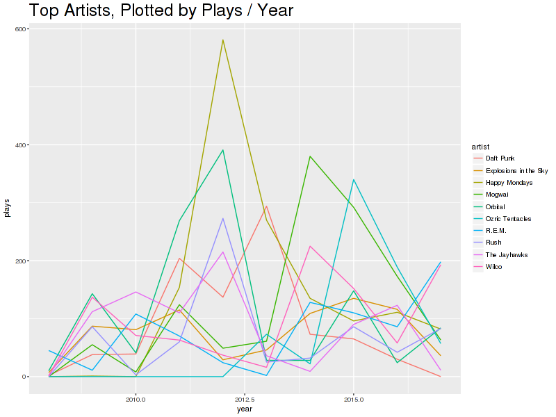 Top Artists, Plotted by Plays/Year